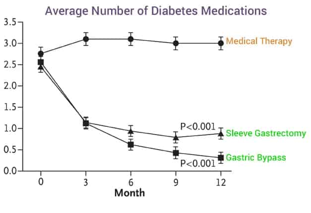 average number of medications for diabetes patients after 12 months bariatric surgery shows best improvement
